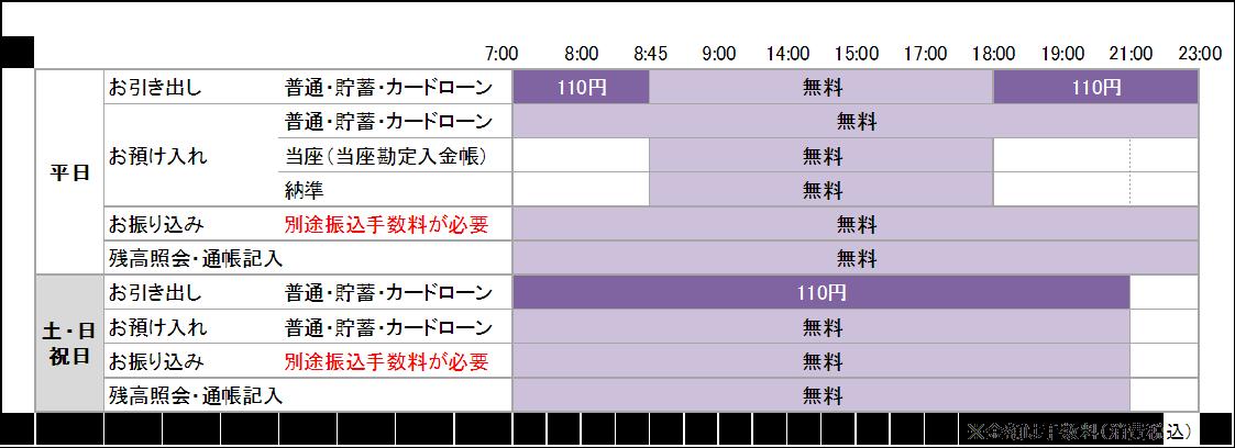 FFGグループ銀行(熊本銀行・親和銀行)の通帳・カードを使用される場合の手数料・利用時間