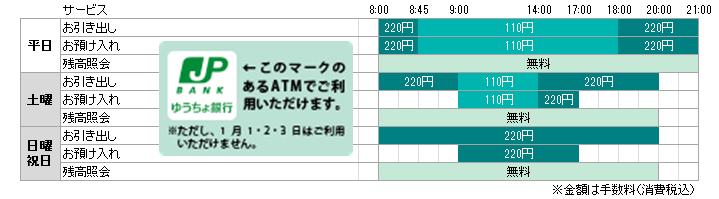 ゆうちょ銀行のカードを使用される場合の手数料・利用時間