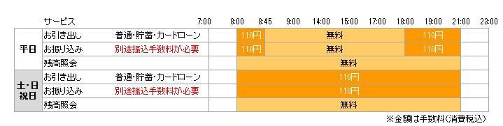 振込 手数料 銀行 広島